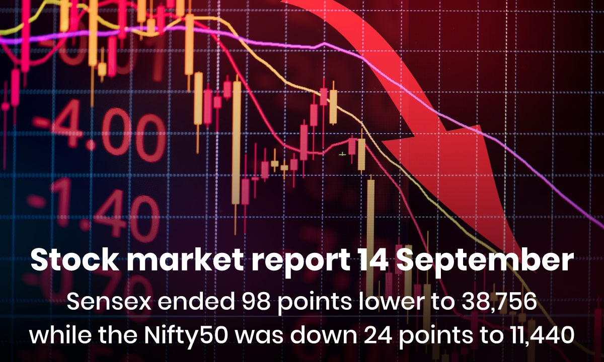 Sensex Ended 98 Points Lower to 38,756 While The Nifty50 Was Down 24 Points to 11,440